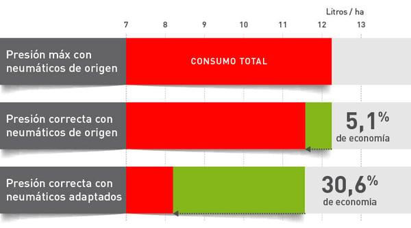 consumo de carburante en relación con la presión de los neumáticos