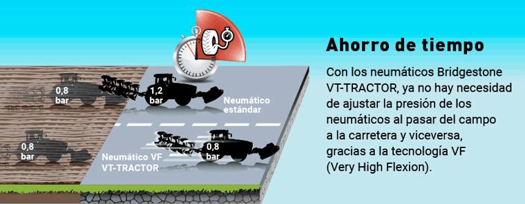 Comparación de la presión entre el neumático VF y el estándar
