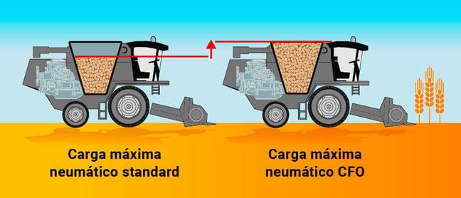 Esquema neumático cosecha con carga máxima
