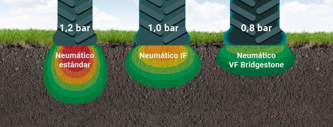 comparación marcas de un neumático estándar, IF y VF
