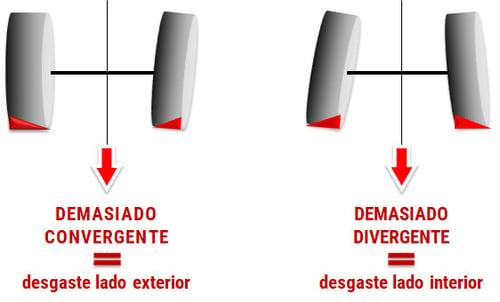Desgaste de neumáticos agrícolas defecto paralelismo